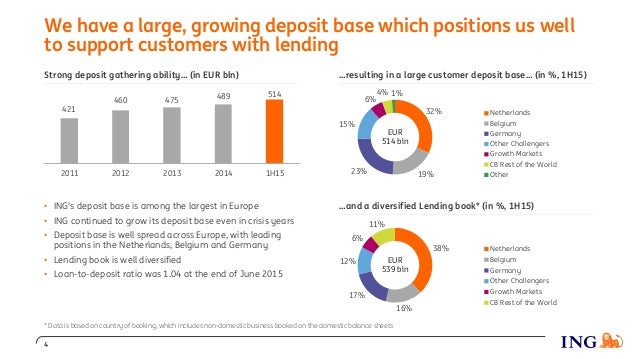 …resulting in a large customer deposit base… (in %, 1H15) We have a large, growing deposit base which positions us well to...