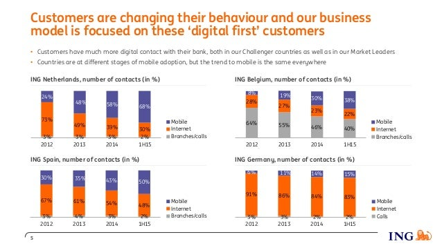 Customers are changing their behaviour and our business model is focused on these 'digital first' customers 5 • Customers ...