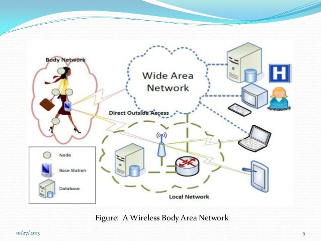 body area network This paper describes introduces the reader to the technologies and applications  of body area networks with an emphasis on healthcare applications.