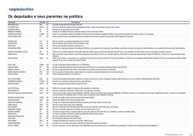 Os deputados e seus parentes na política Deputado Partido UF Parentesco ANTÔNIA LÚCIA PSC AC É mulher do deputado Silas Câ...