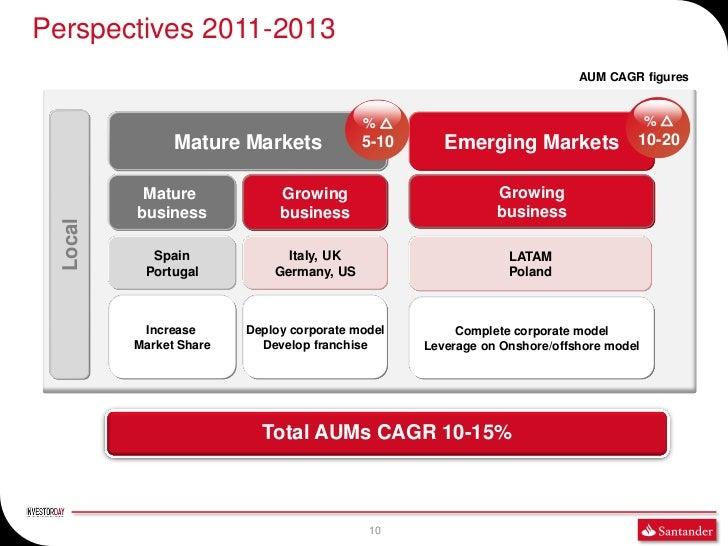 Perspectives 2011-2013                                                                          AUM CAGR figures          ...