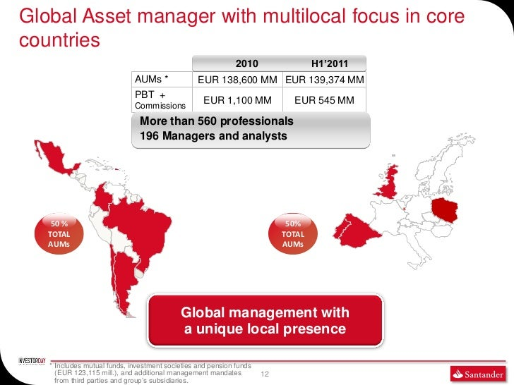 Global Asset manager with multilocal focus in corecountries                                                             20...