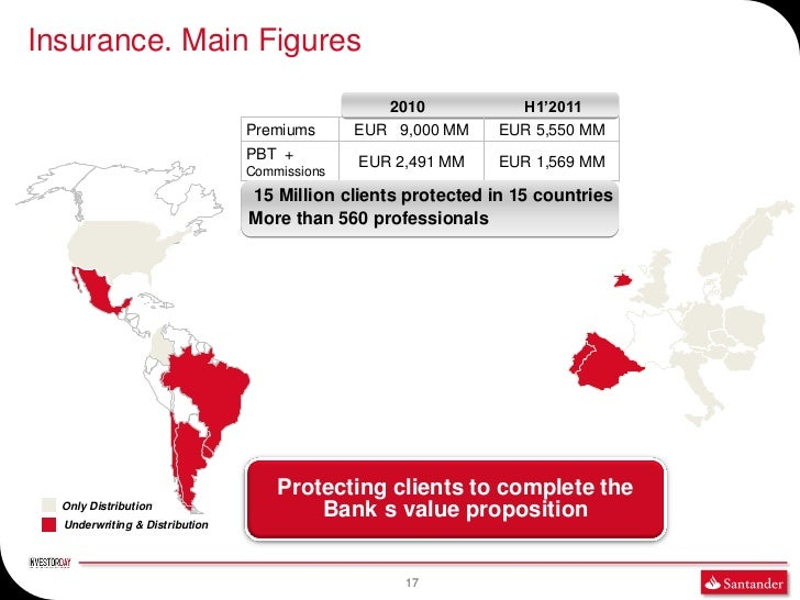 Insurance. Main Figures                                                 2010            H1'2011                           ...