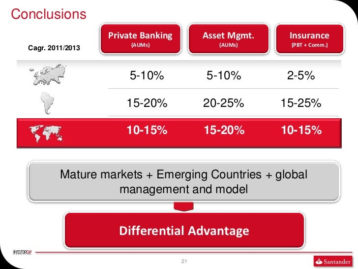 Conclusions                    Private Banking        Asset Mgmt.    Insurance                         (AUMs)             ...
