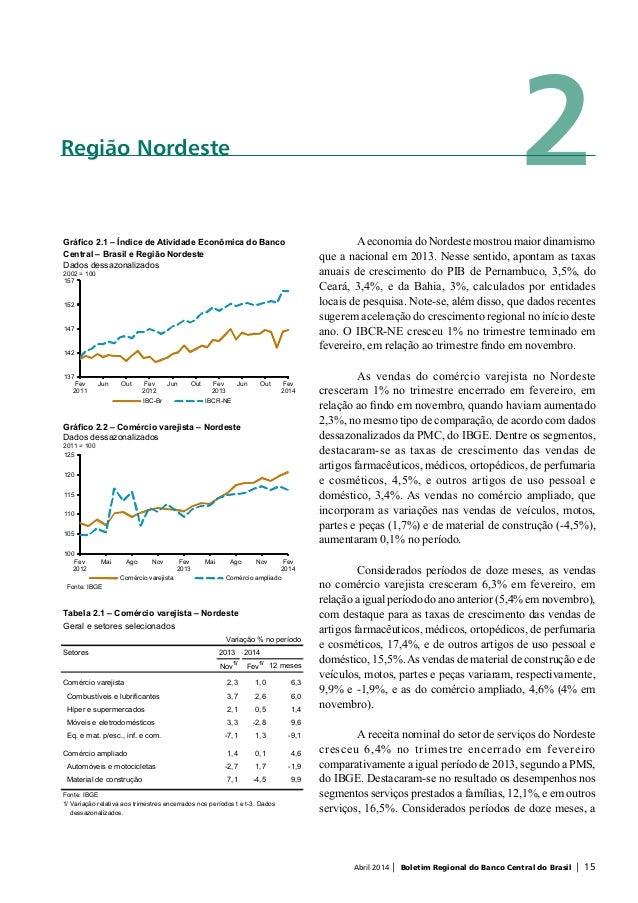 Abril 2014 | Boletim Regional do Banco Central do Brasil | 15 2Região Nordeste Aeconomia do Nordeste mostrou maior dinamis...