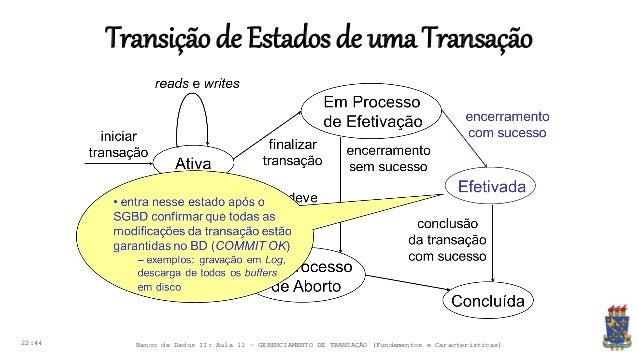 Transiçãode Estadosde uma Transação 22:44 Banco de Dados II: Aula 11 – GERENCIAMENTO DE TRANSAÇÃO (Fundamentos e Caracterí...