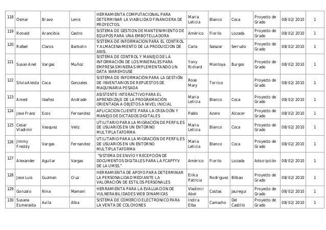 Banco de temas de tesis para la carrera de ing. de sistemas