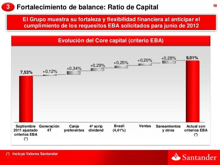 3     Fortalecimiento de balance: Ratio de Capital                                                       10         El Gru...