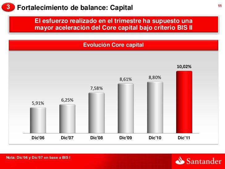 3     Fortalecimiento de balance: Capital                                          11                El esfuerzo realizado...