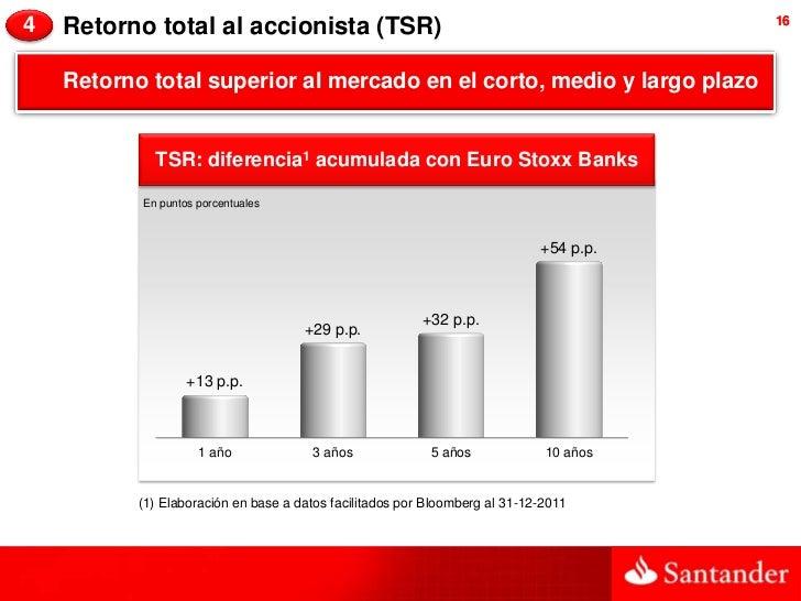 4   Retorno total al accionista (TSR)                                                   16    Retorno total superior al me...