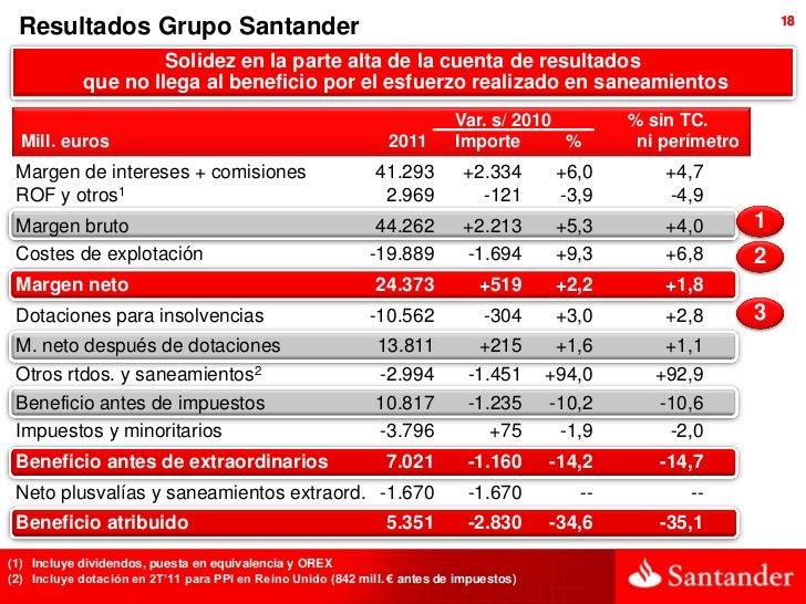 18 Resultados Grupo Santander                     Solidez en la parte alta de la cuenta de resultados            que no ll...