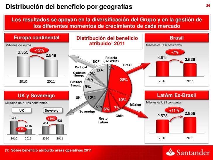 Distribución del beneficio por geografías                                                                                 ...