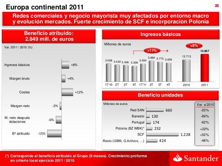 25 Europa continental 2011     Redes comerciales y negocio mayorista muy afectados por entorno macro     y evolución merca...