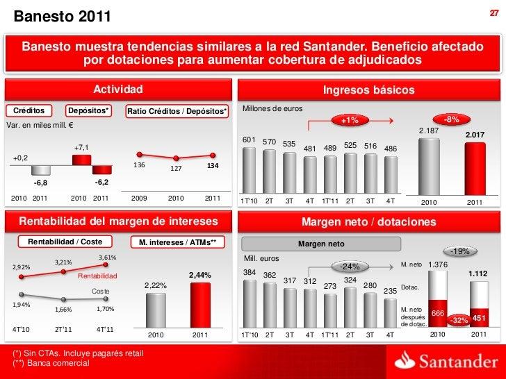 27  Banesto 2011    Banesto muestra tendencias similares a la red Santander. Beneficio afectado             por dotaciones...