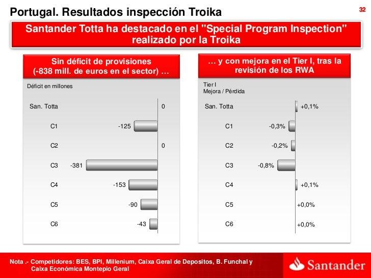 Portugal. Resultados inspección Troika                                                                   32     Santander ...