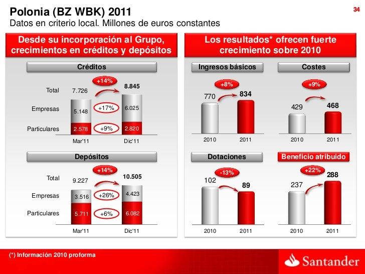 34Polonia (BZ WBK) 2011Datos en criterio local. Millones de euros constantes  Desde su incorporación al Grupo,            ...