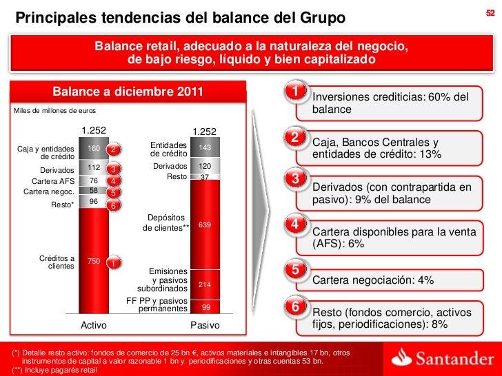 52 Principales tendencias del balance del Grupo                         Balance retail, adecuado a la naturaleza del negoc...