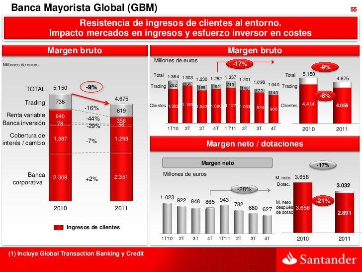 Banca Mayorista Global (GBM)                                                                                              ...