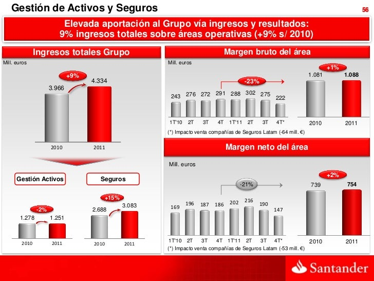 Banco Santander Actividad y Resultados 2011
