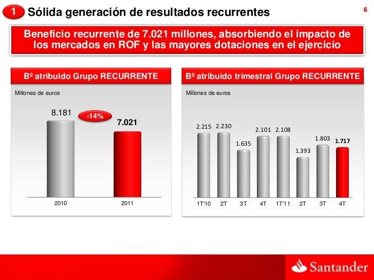 1   Sólida generación de resultados recurrentes                                                     6    Beneficio recurre...