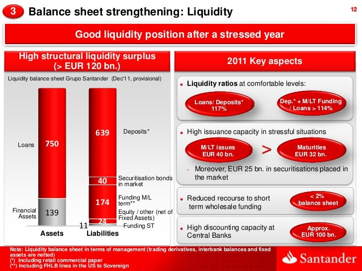 3       Balance sheet strengthening: Liquidity                                                                            ...