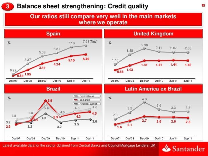 3           Balance sheet strengthening: Credit quality                                                                   ...