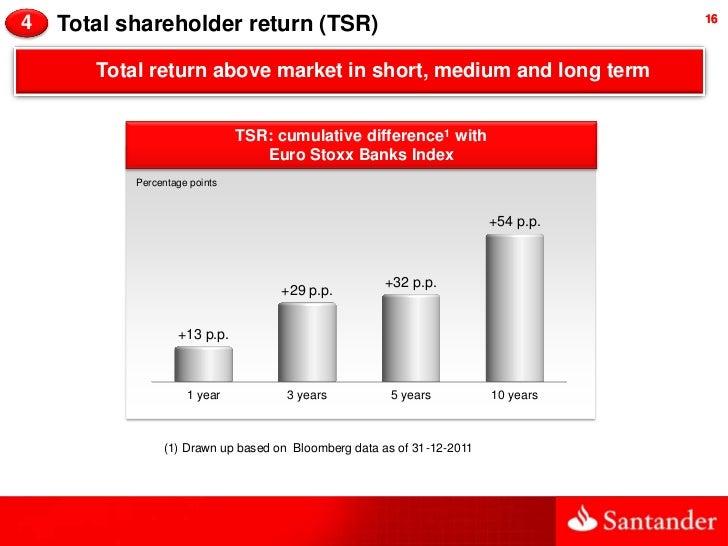 4   Total shareholder return (TSR)                                                 16       Total return above market in s...