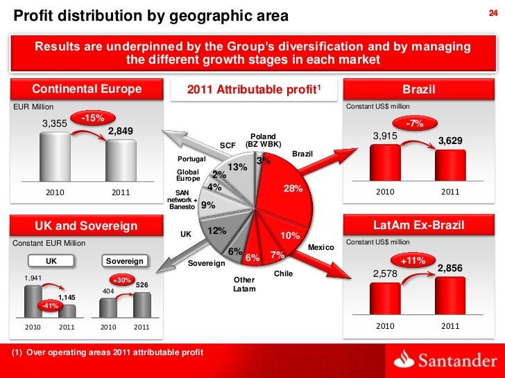 Profit distribution by geographic area                                                                                    ...
