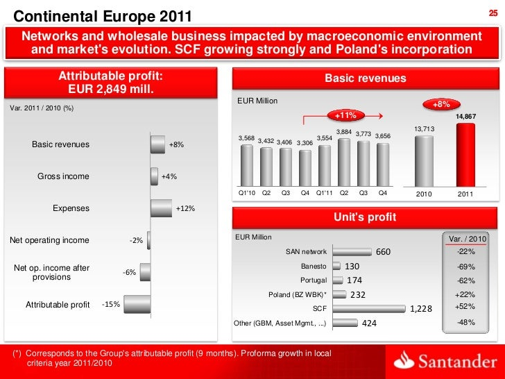 25 Continental Europe 2011   Networks and wholesale business impacted by macroeconomic environment    and markets evolutio...