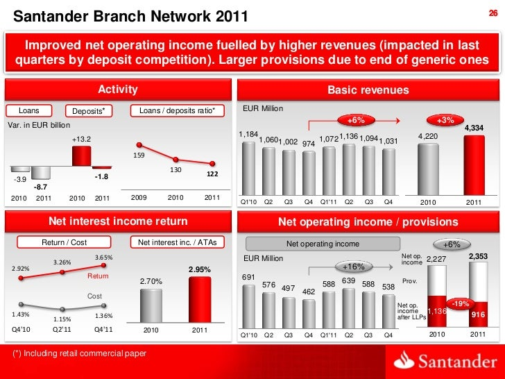 26 Santander Branch Network 2011   Improved net operating income fuelled by higher revenues (impacted in last  quarters by...
