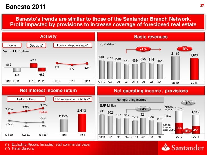 27 Banesto 2011       Banestos trends are similar to those of the Santander Branch Network.     Profit impacted by provisi...
