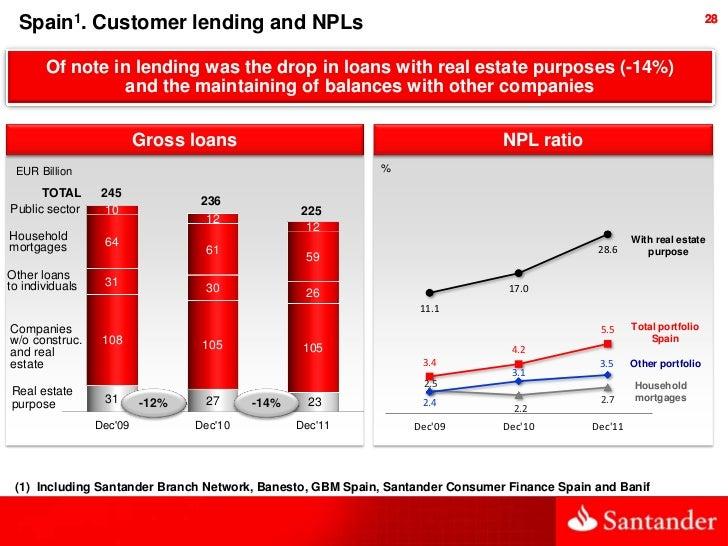 Spain1. Customer lending and NPLs                                                                                     28  ...