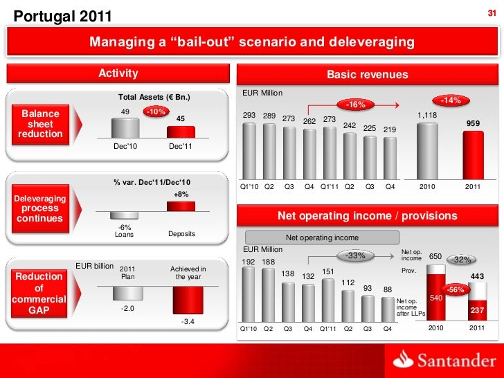 """31Portugal 2011                  Managing a """"bail-out"""" scenario and deleveraging                    Activity              ..."""