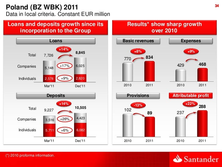 34Poland (BZ WBK) 2011Data in local criteria. Constant EUR million Loans and deposits growth since its               Resul...