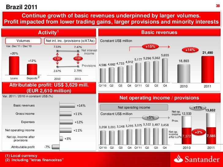 38  Brazil 2011         Continue growth of basic revenues underpinned by larger volumes. Profit impacted from lower tradin...