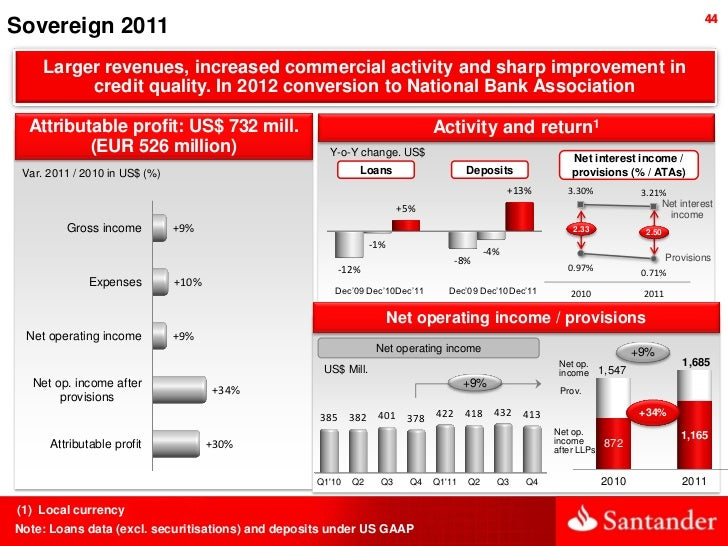 44Sovereign 2011     Larger revenues, increased commercial activity and sharp improvement in          credit quality. In 2...
