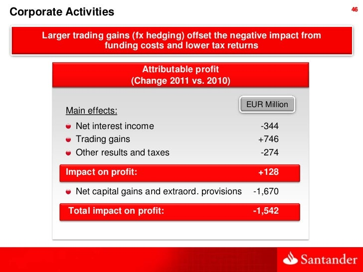 46Corporate Activities      Larger trading gains (fx hedging) offset the negative impact from                     funding ...