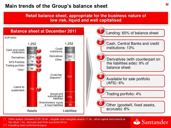 Main trends of the Group's balance sheet                                                                                  ...