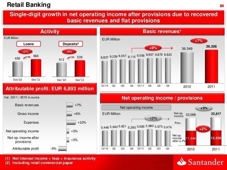 Retail Banking                                                                                                            ...