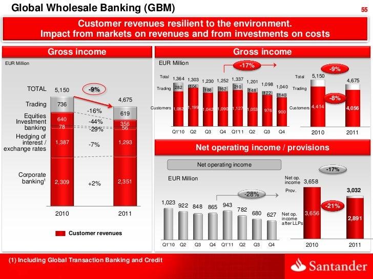 Global Wholesale Banking (GBM)                                                                                            ...
