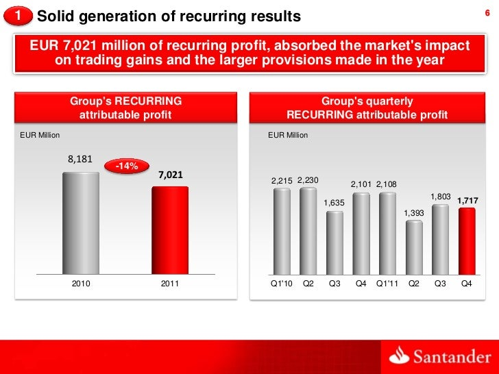 1    Solid generation of recurring results                                                        6    EUR 7,021 million o...