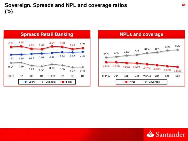 Santander Bank Activity and Results 2011