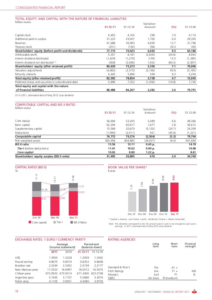 CONSOLIDATED FINANCIAL REPORTTOTAL EQUITY AND CAPITAL WITH THE NATURE OF FINANCIAL LIABILITIESMillion euros               ...