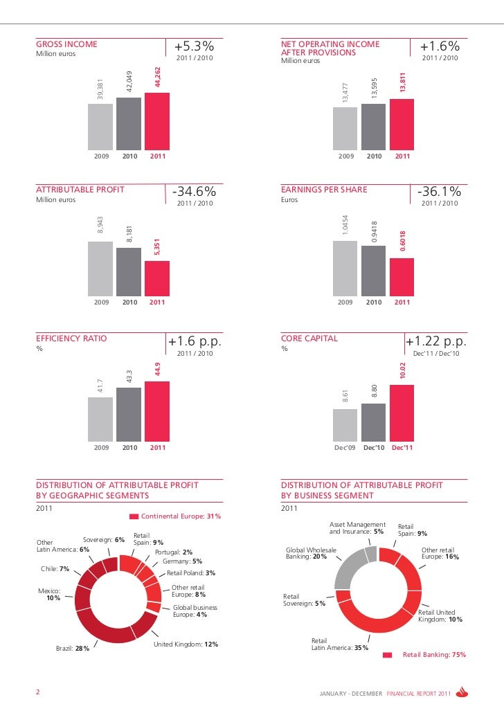 GROSS INCOMEMillion euros                                                          +5.3%             NET OPERATING INCOME ...