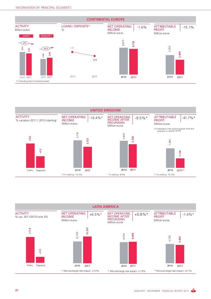 Santander Bank Financial Report 2011
