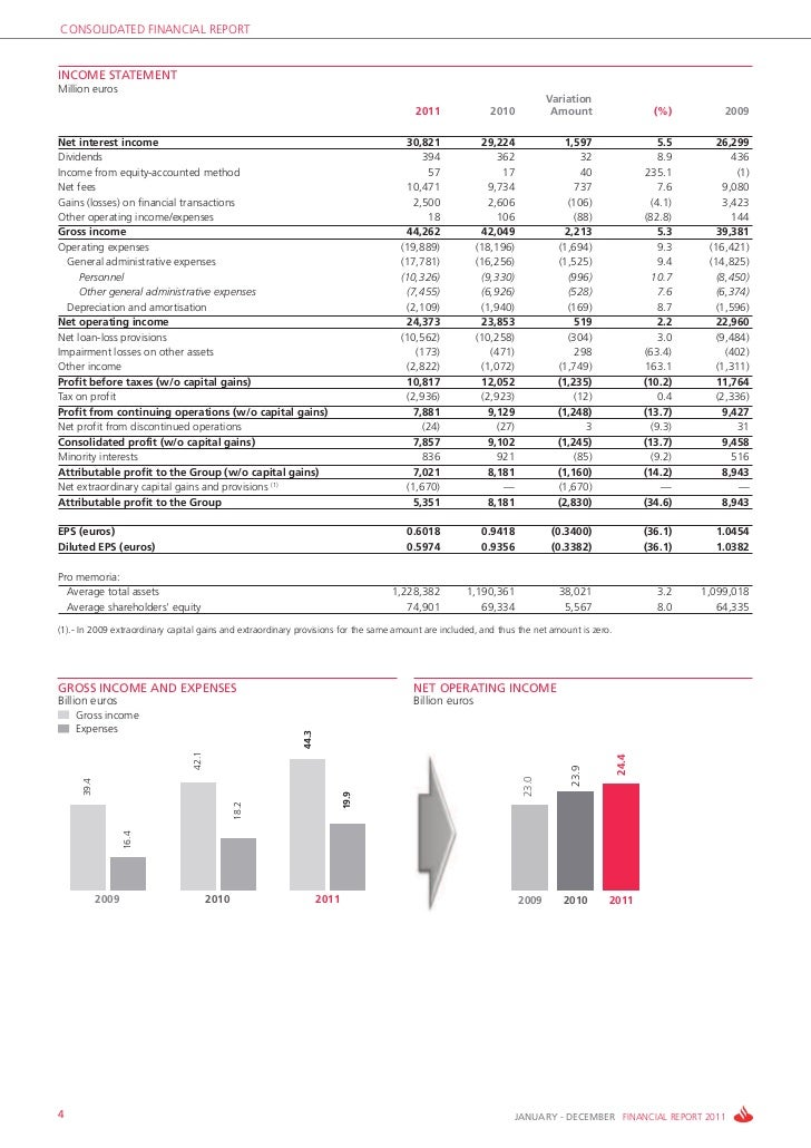 CONSOLIDATED FINANCIAL REPORTINCOME STATEMENTMillion euros                                                                ...