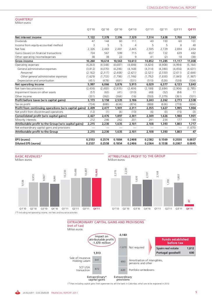 CONSOLIDATED FINANCIAL REPORTQUARTERLYMillion euros                                                                       ...