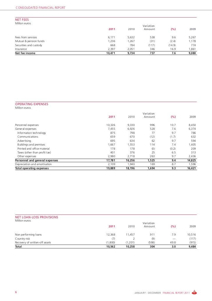 CONSOLIDATED FINANCIAL REPORTNET FEESMillion euros                                                        Variation       ...
