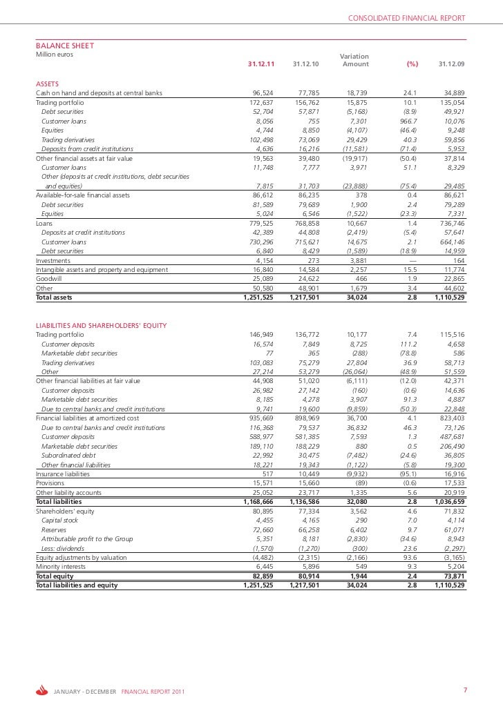 CONSOLIDATED FINANCIAL REPORTBALANCE SHEETMillion euros                                                                   ...
