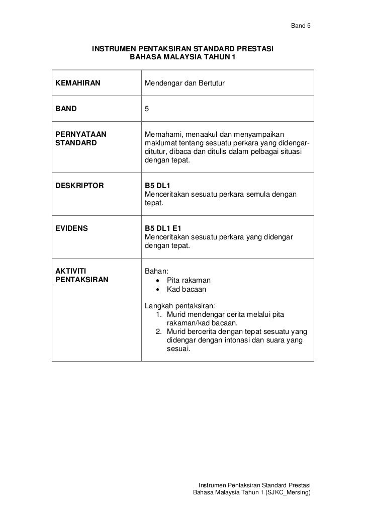 Band 5          INSTRUMEN PENTAKSIRAN STANDARD PRESTASI                  BAHASA MALAYSIA TAHUN 1KEMAHIRAN            Mende...